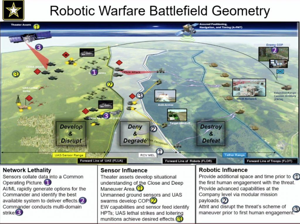 Robotic-battlefield-geometry-FLOT-FLOR-FLUA (1)